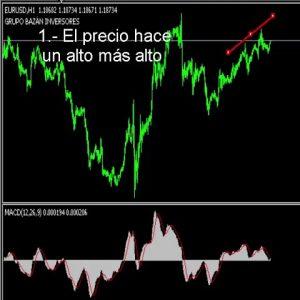 #Cómo #funciona una #divergencia #bajista