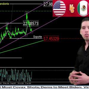 #Análisis de las #divisas #USDMXN 4feb del #2021跨年 #finance #finanzas #forextrader #trade