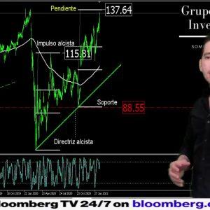 #Análisis d las #acciones de #americanexpress del 22feb #2021 #finance #finanzas #forextrader #trade