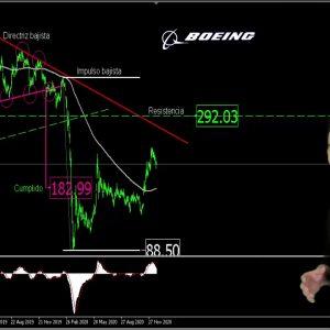 #Análisis #acciones de #Boeing 22dic2020