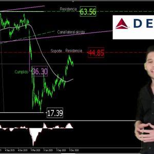 #Análisis de las #acciones de #delta #airlines del 05ene2021