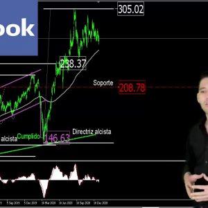 #Análisis de las #acciones de #facebook del 07ene #2021