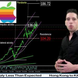 #Análisis de las #acciones de #Apple del 9feb #2021 #finance #finanzas #forextrader #trade #stocks