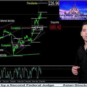 #Análisis de las #acciones de #waltdisney del 10mar #2021跨年finance #finanzas #forextrader #trade